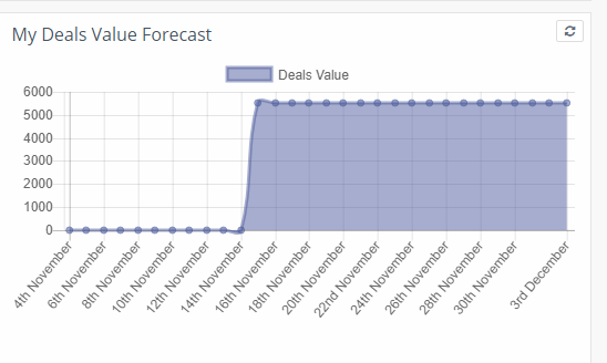Deals value forecast