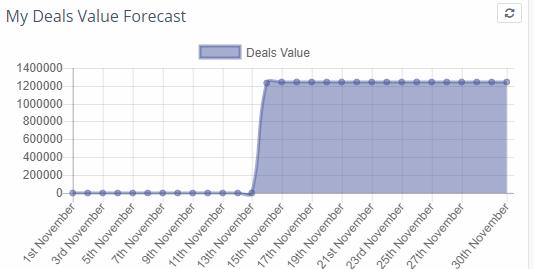 Deals value forecast