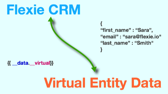 Handle the flow of Virtual Entity Data